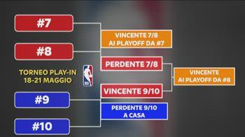 NBA come funziona il torneo playin e perche ha senso_5211876