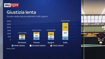 Giustizia italiana lenta, l'impatto sulle imprese